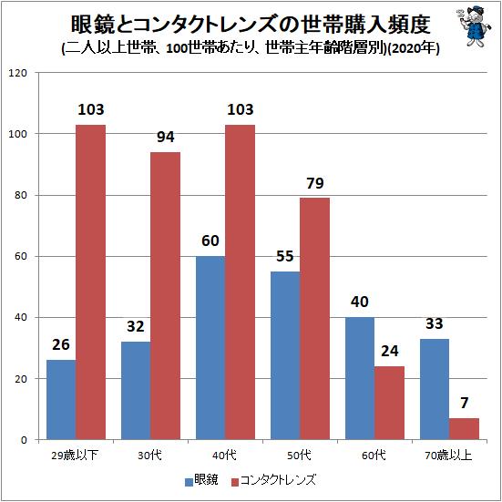 ↑ 眼鏡とコンタクトレンズの世帯購入頻度(二人以上世帯、100世帯あたり、世帯主年齢階層別)(2020年)
