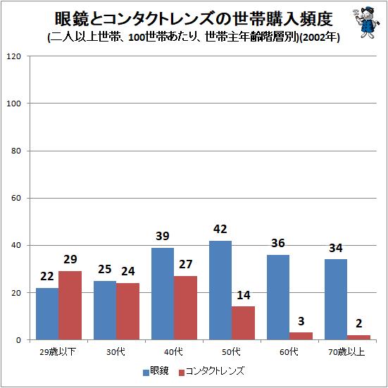 ↑ 眼鏡とコンタクトレンズの世帯購入頻度(二人以上世帯、100世帯あたり、世帯主年齢階層別)(2002年)