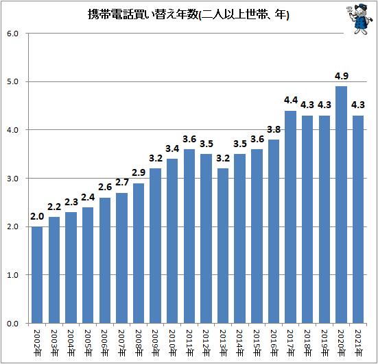 ↑ 携帯電話買い替え年数(二人以上世帯、年)