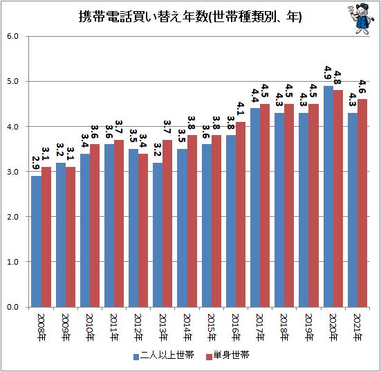 ↑ 携帯電話買い替え年数(世帯種類別、年)