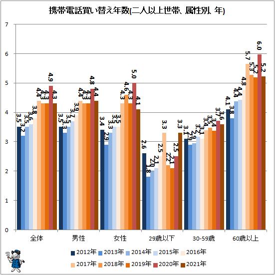 ↑ 携帯電話買い替え年数(二人以上世帯、属性別、年)