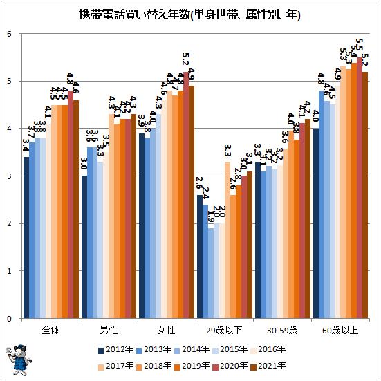 ↑ 携帯電話買い替え年数(単身世帯、属性別、年)