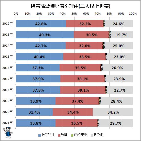 ↑ 携帯電話買い替え理由(二人以上世帯)