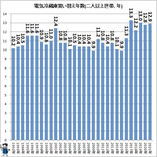 ↑ 電気冷蔵庫買い替え年数(二人以上世帯、年)