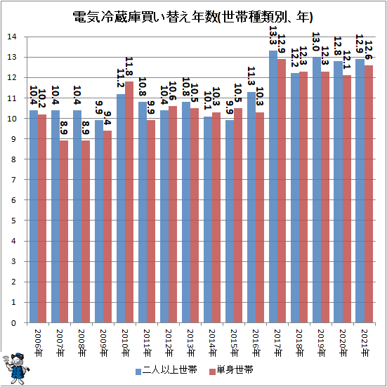 ↑ 電気冷蔵庫買い替え年数(世帯種類別、年)