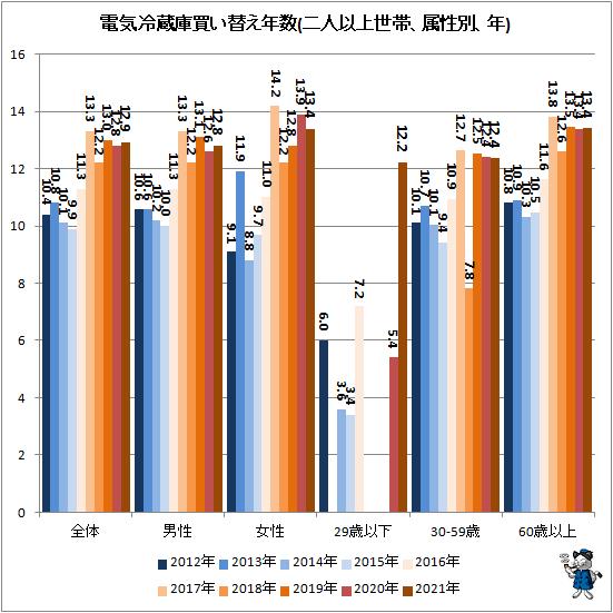 ↑ 電気冷蔵庫買い替え年数(二人以上世帯、属性別、年)
