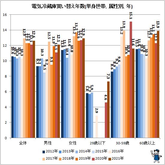 ↑ 電気冷蔵庫買い替え年数(単身世帯、属性別、年)