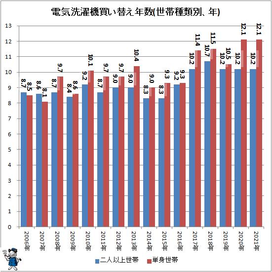 ↑ 電気洗濯機買い替え年数(世帯種類別、年)