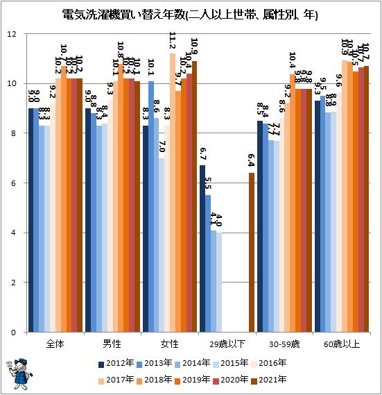 ↑ 電気洗濯機買い替え年数(二人以上世帯、属性別、年)