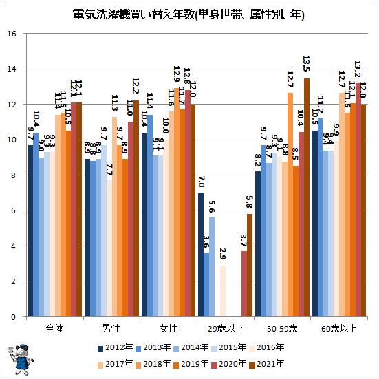 ↑ 電気洗濯機買い替え年数(単身世帯、属性別、年)