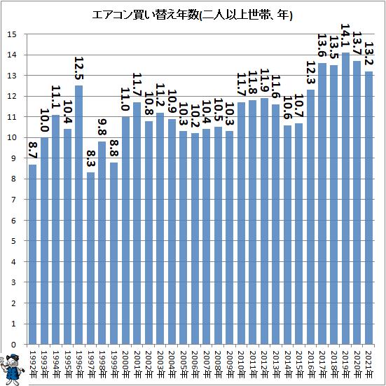 ↑ エアコン買い替え年数(二人以上世帯、年)