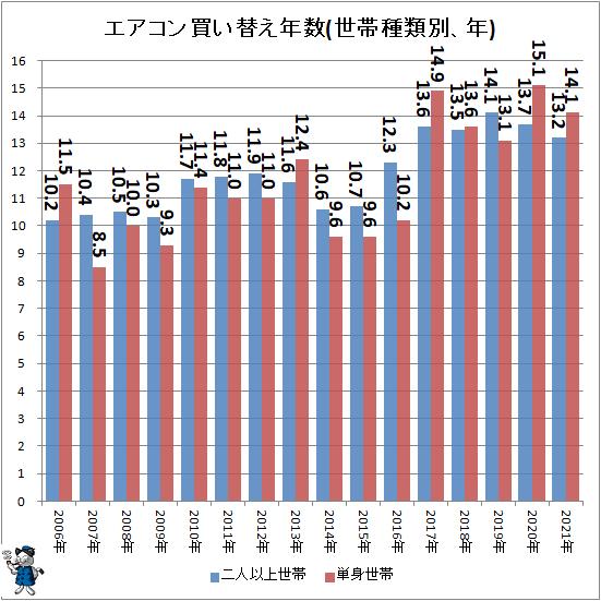 ↑ エアコン買い替え年数(世帯種類別、年)