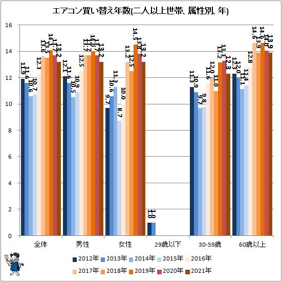 ↑ エアコン買い替え年数(二人以上世帯、属性別、年)