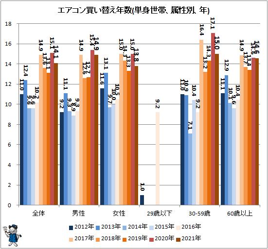 ↑ エアコン買い替え年数(単身世帯、属性別、年)
