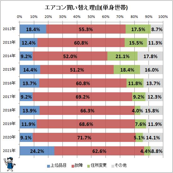 ↑ エアコン買い替え理由(単身世帯)