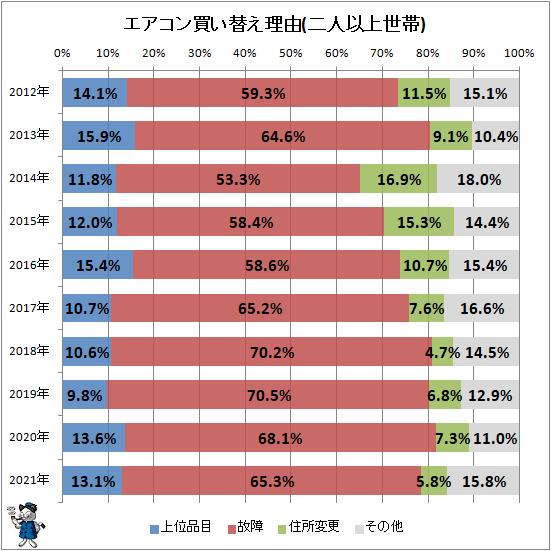 ↑ エアコン買い替え理由(二人以上世帯)
