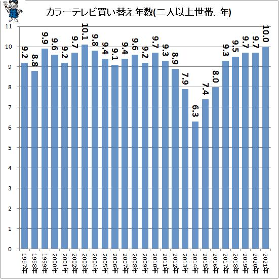 ↑ カラーテレビ買い替え年数(二人以上世帯、年)
