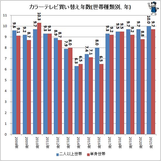 ↑ カラーテレビ買い替え年数(世帯種類別、年)