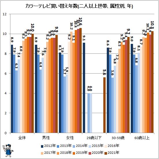 ↑ カラーテレビ買い替え年数(二人以上世帯、属性別、年)