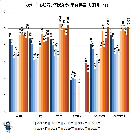 ↑ カラーテレビ買い替え年数(単身世帯、属性別、年)