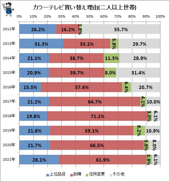 ↑ カラーテレビ買い替え理由(二人以上世帯)