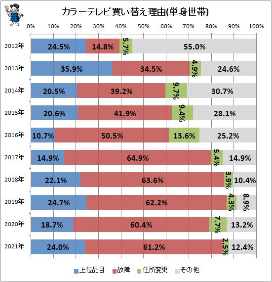 ↑ カラーテレビ買い替え理由(単身世帯)