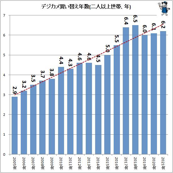 ↑ デジカメ買い替え年数(二人以上世帯、年)