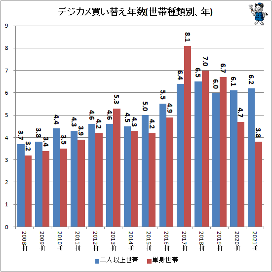 ↑ デジカメ買い替え年数(世帯種類別、年)