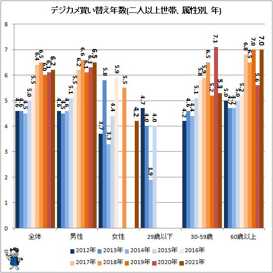 ↑ デジカメ買い替え年数(二人以上世帯、属性別、年)