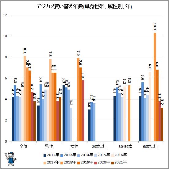 ↑ デジカメ買い替え年数(単身世帯、属性別、年)
