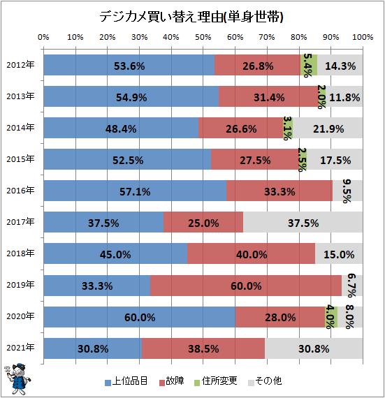 ↑ デジカメ買い替え理由(単身世帯)