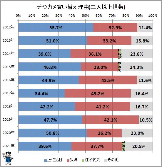↑ デジカメ買い替え理由(二人以上世帯)