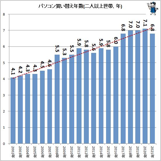 ↑ パソコン買い替え年数(二人以上世帯、年)