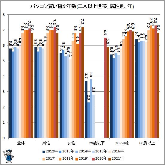 ↑ パソコン買い替え年数(二人以上世帯、属性別、年)