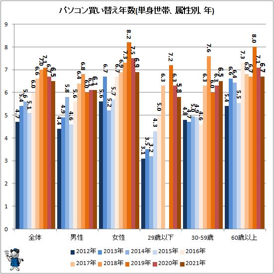 ↑ パソコン買い替え年数(単身世帯、属性別、年)