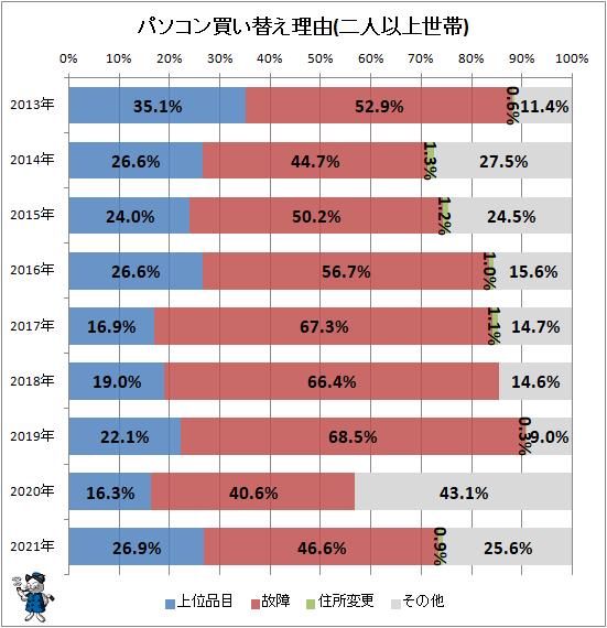 ↑ パソコン買い替え理由(二人以上世帯)