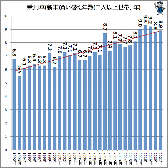 ↑ 乗用車(新車)買い替え年数(二人以上世帯、年)