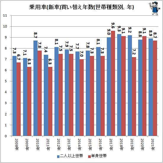 ↑ 乗用車(新車)買い替え年数(世帯種類別、年)
