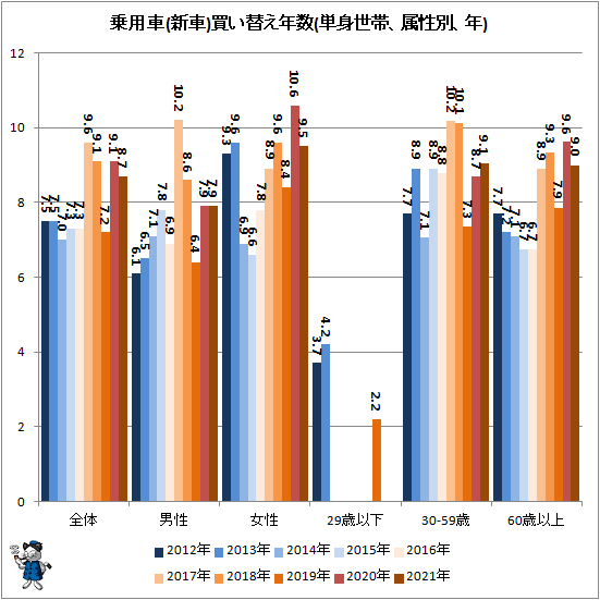 ↑ 乗用車(新車)買い替え年数(単身世帯、属性別、年)