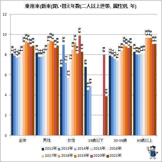 ↑ 乗用車(新車)買い替え年数(二人以上世帯、属性別、年)