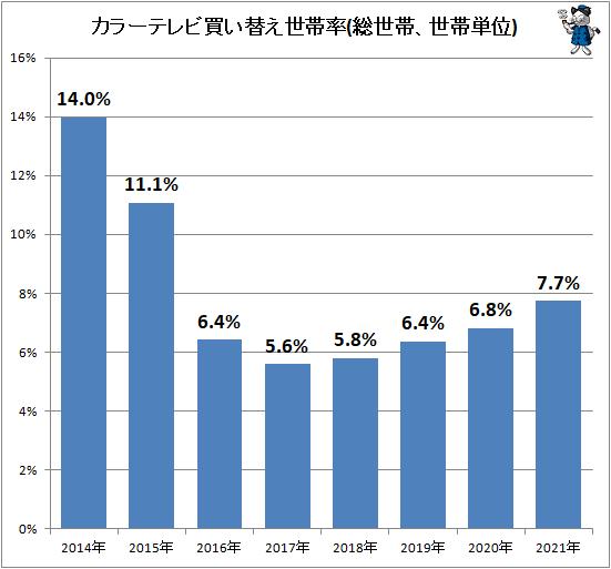↑ カラーテレビ買い替え世帯率(総世帯、世帯単位)