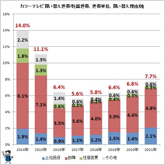 ↑ カラーテレビ買い替え世帯率(総世帯、世帯単位、買い替え理由別)