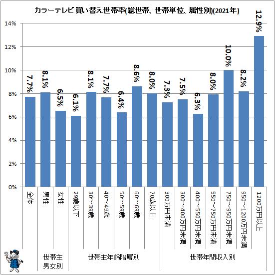 ↑ カラーテレビ買い替え世帯率(総世帯、世帯単位、属性別)(2020年)