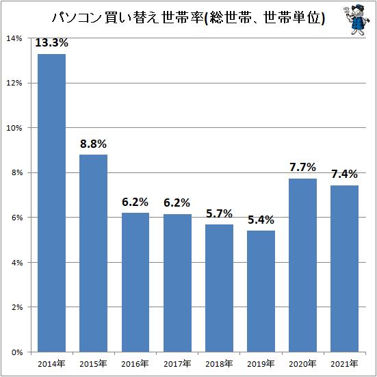 ↑ パソコン買い替え世帯率(総世帯、世帯単位)