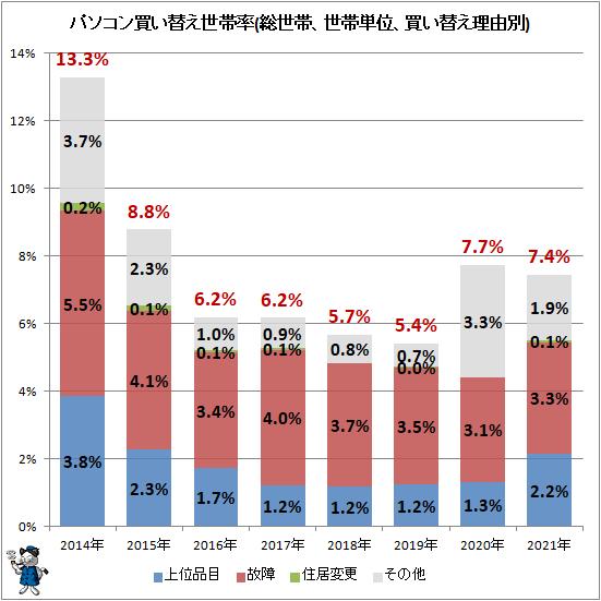 ↑ パソコン買い替え世帯率(総世帯、世帯単位、買い替え理由別)