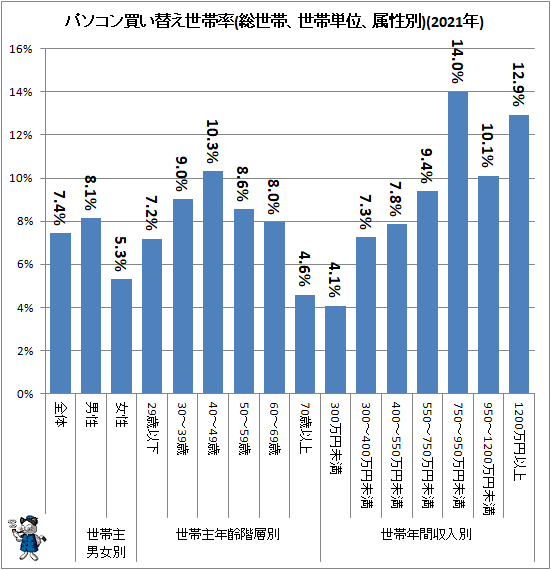 ↑ パソコン買い替え世帯率(総世帯、世帯単位、属性別)(2021年)