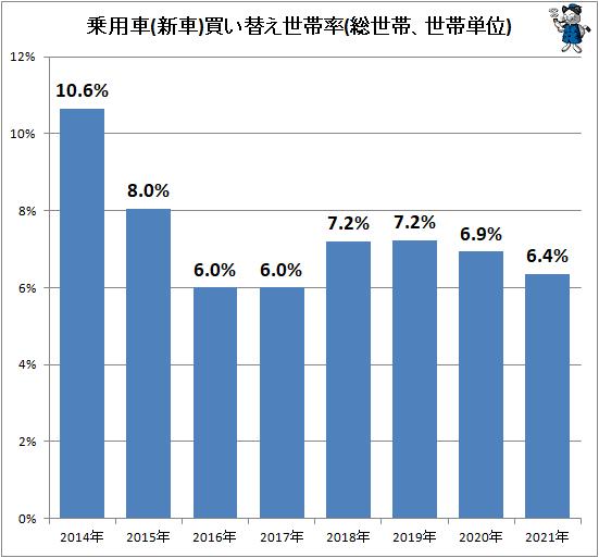 ↑ 乗用車(新車)買い替え世帯率(総世帯、世帯単位)
