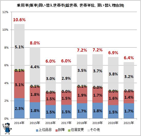 ↑ 乗用車(新車)買い替え世帯率(総世帯、世帯単位、買い替え理由別)