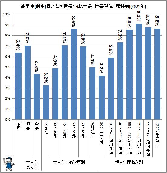 ↑ 乗用車(新車)買い替え世帯率(総世帯、世帯単位、属性別)(2021年)