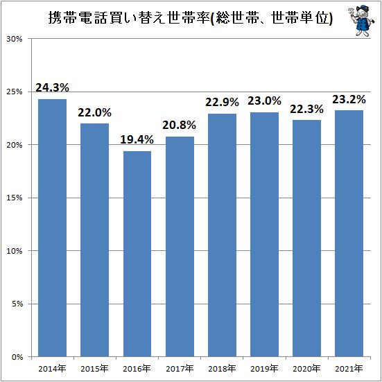 ↑ 携帯電話買い替え世帯率(総世帯、世帯単位)